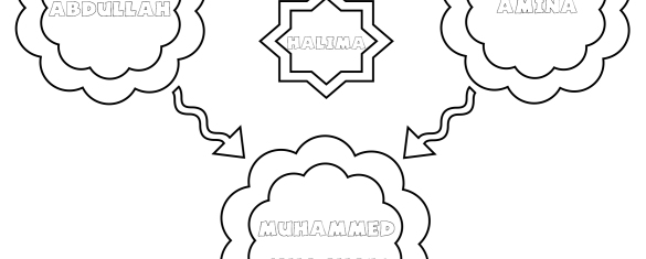 familia profetului muhammed